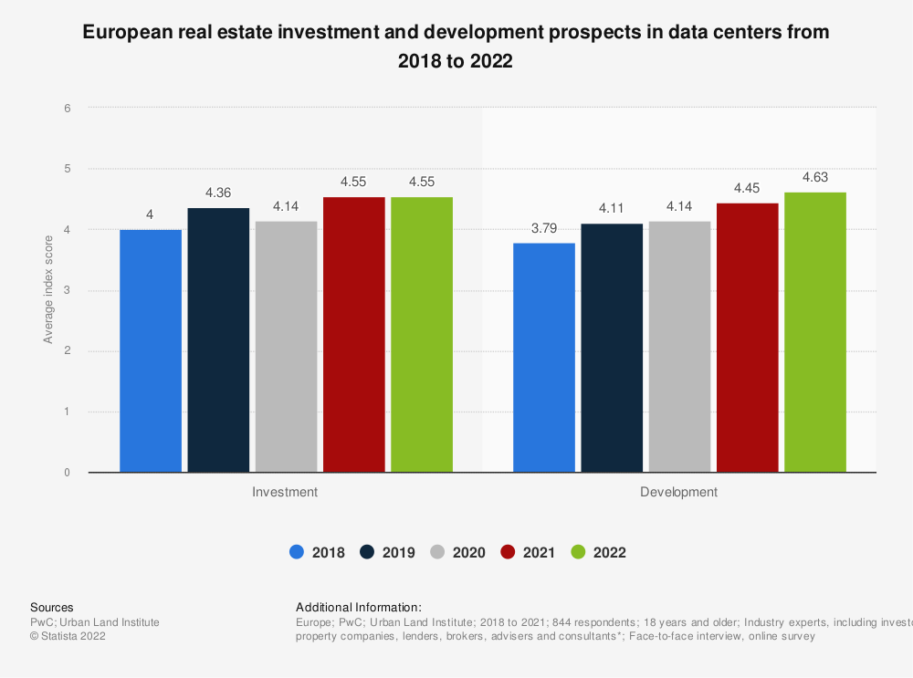 Statistic: European real estate investment and development prospects in data centers in 2018**  | Statista