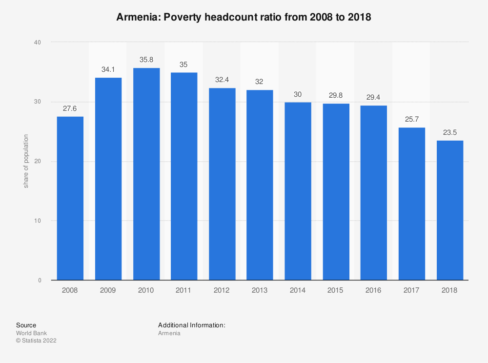 Statistic: Armenia: Poverty headcount ratio from 2007 to 2017 | Statista