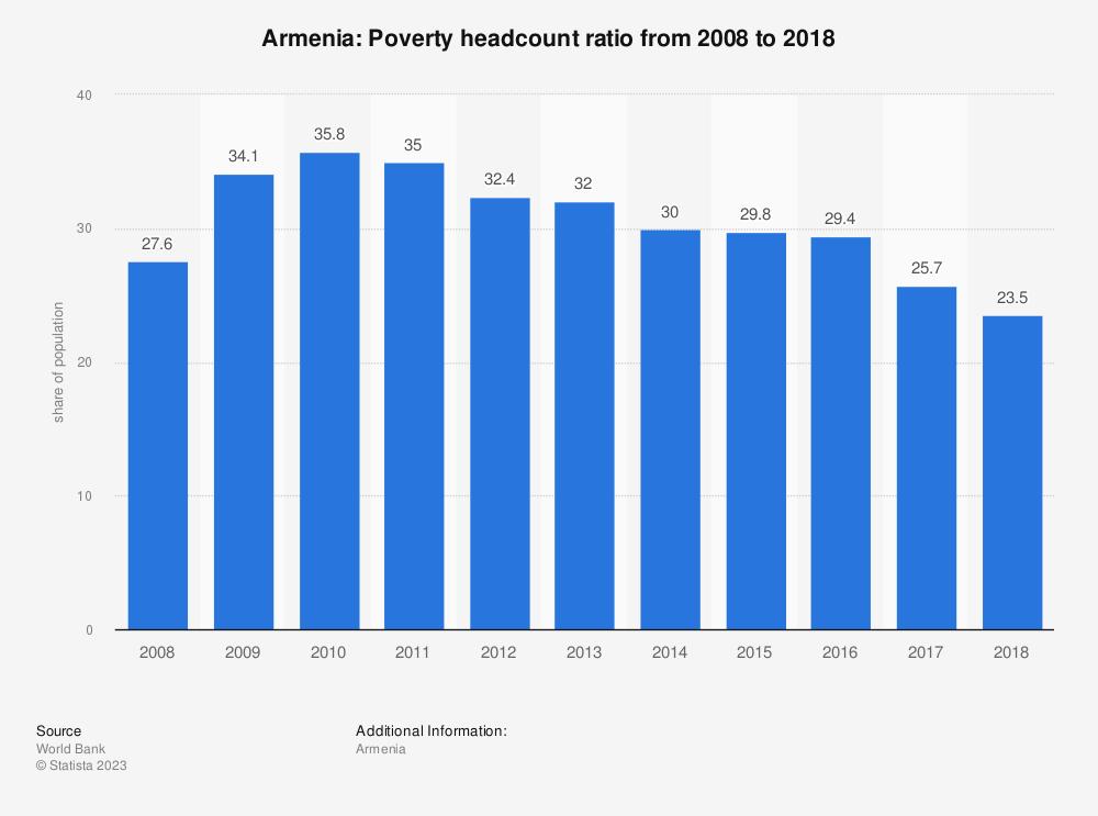 Statistic: Armenia: Poverty headcount ratio from 2007 to 2017 | Statista