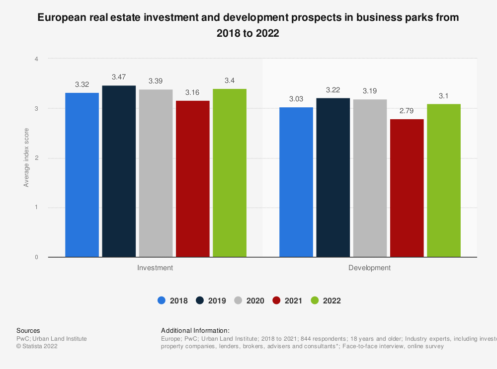 Statistic: European real estate investment and development prospects in business parks in 2020**  | Statista