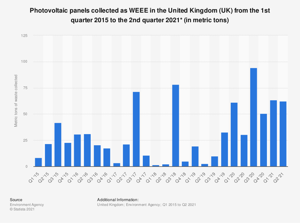 Statistic: Photovoltaic panels collected as WEEE in the United Kingdom (UK) from the 1st quarter 2015 to the 4th quarter 2019* (in metric tons) | Statista