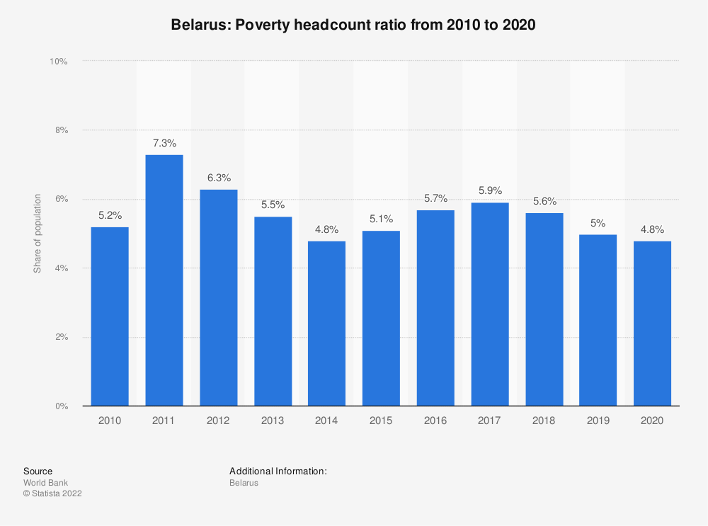 Statistic: Belarus: Poverty headcount ratio from 2007 to 2017 | Statista