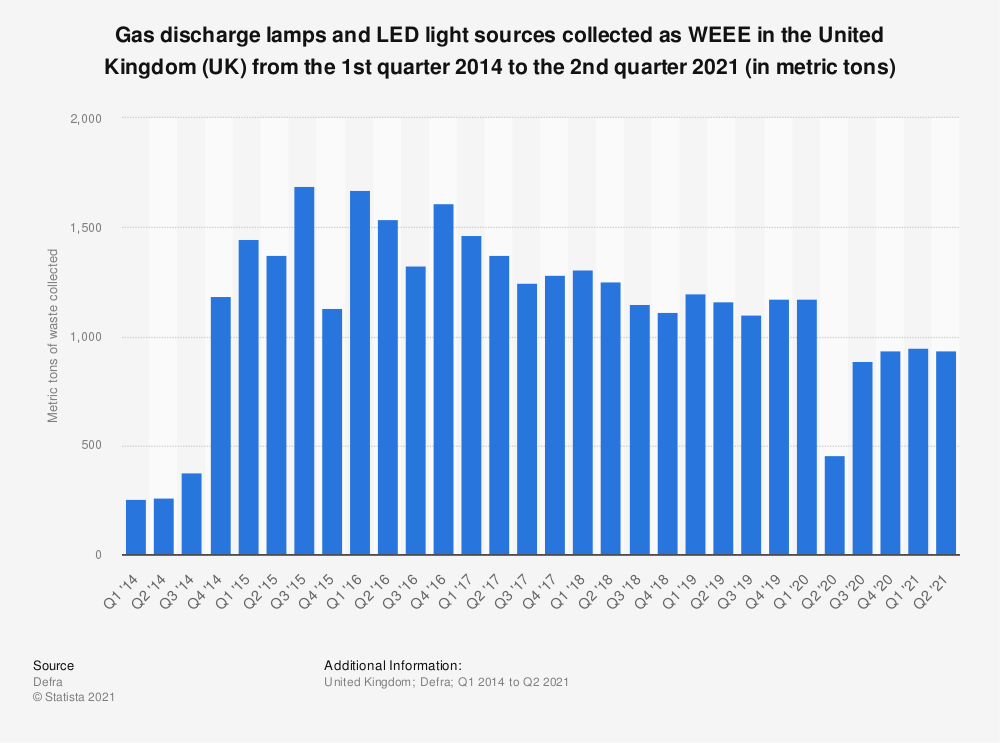 Statistic: Gas discharge lamps and LED light sources collected as WEEE* in the United Kingdom (UK) from the 1st quarter 2013 to the 3rd quarter 2018 (in metric tons) | Statista