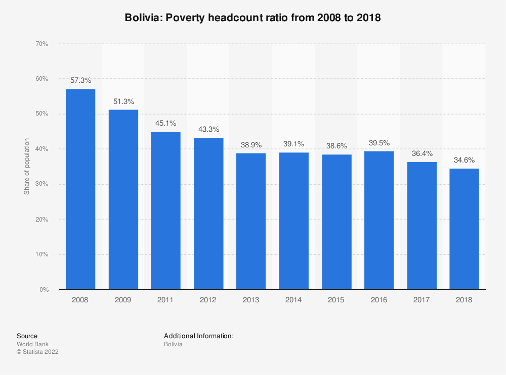 Statistic: Bolivia: Poverty headcount ratio from 2007 to 2017 | Statista