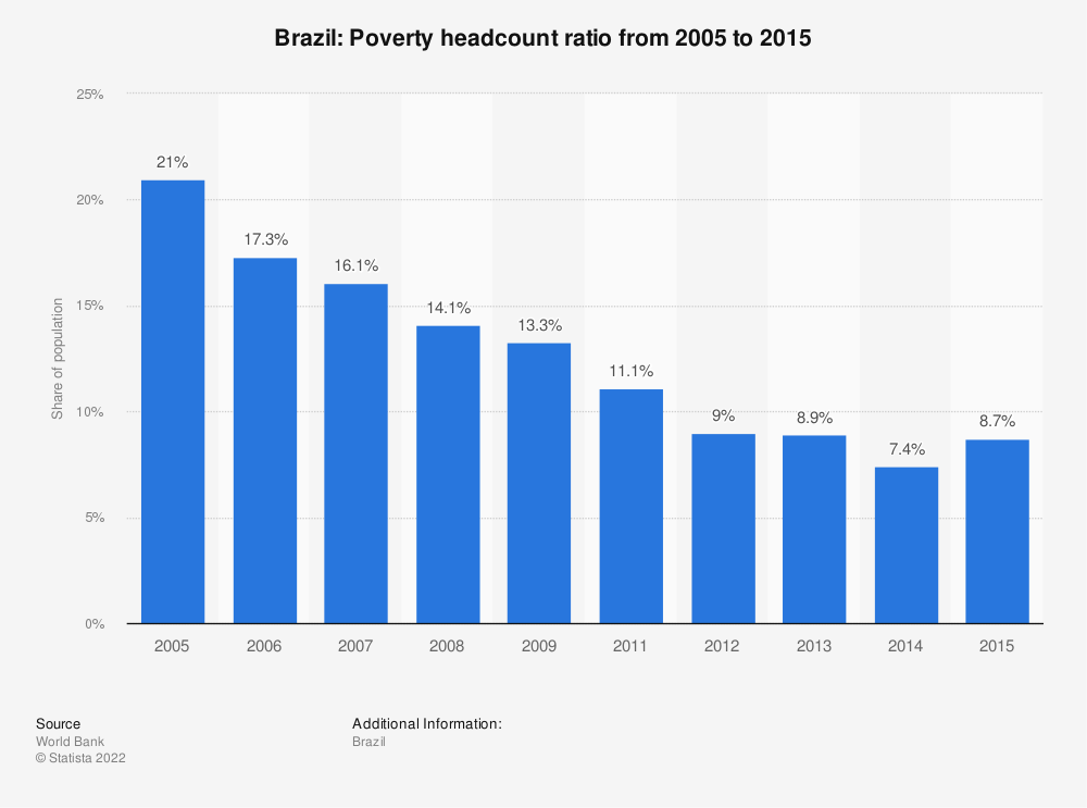 Statistic: Brazil: Poverty headcount ratio from 2005 to 2015 | Statista
