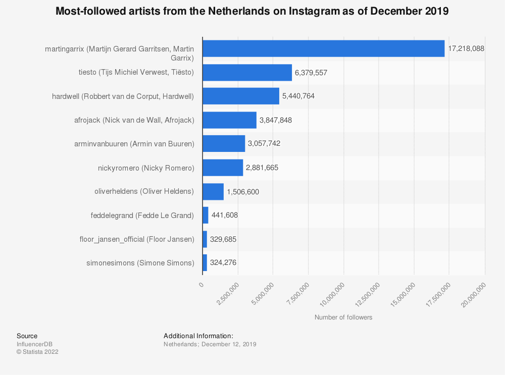 Statistic: Most-followed artists from the Netherlands on Instagram as of December 2019 | Statista