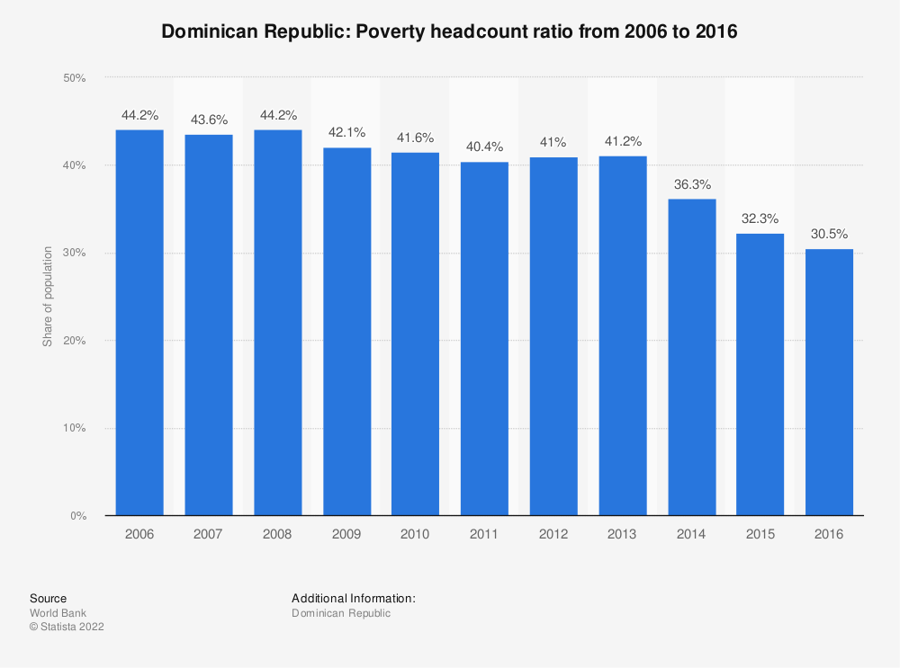 Statistic: Dominican Republic: Poverty headcount ratio from 2006 to 2016 | Statista