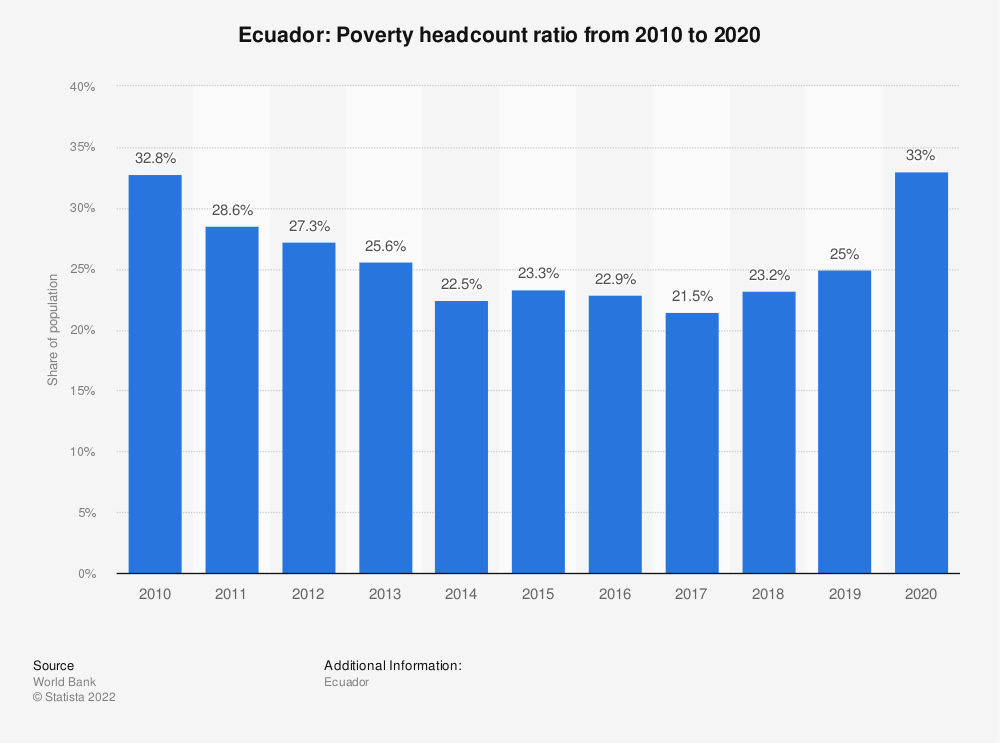 Statistic: Ecuador: Poverty headcount ratio from 2008 to 2018 | Statista