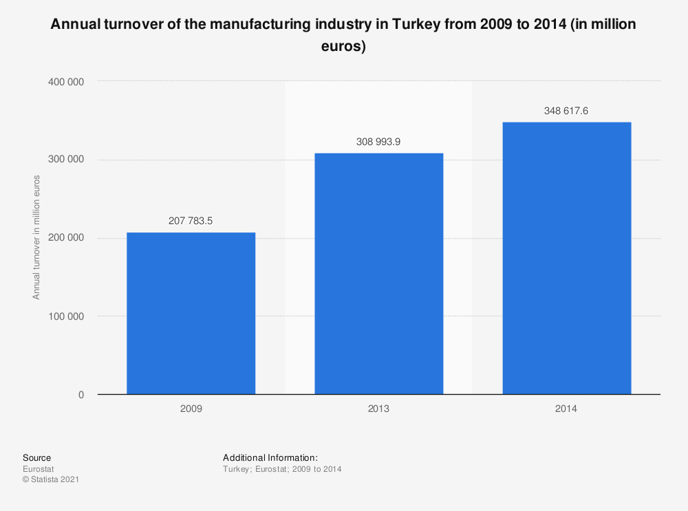 Statistic: Annual turnover of the manufacturing industry in Turkey from 2009 to 2014 (in million euros) | Statista