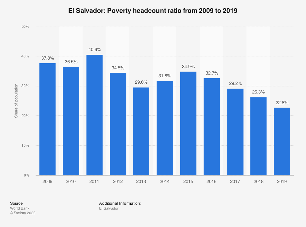 Statistic: El Salvador: Poverty headcount ratio from 2007 to 2017 | Statista