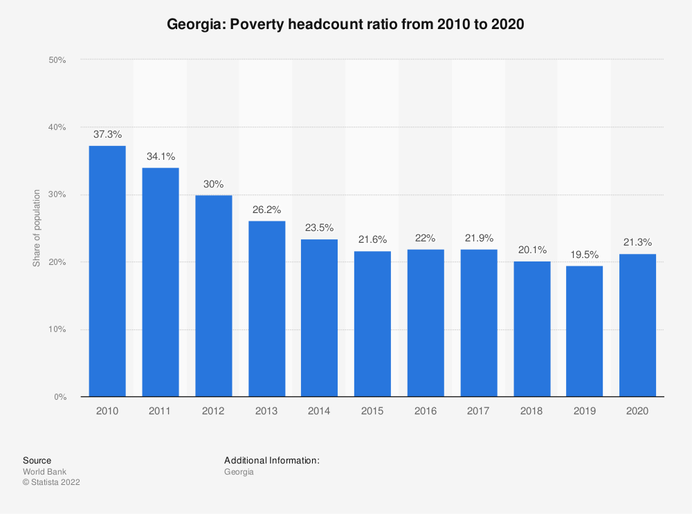 Statistic: Georgia: Poverty headcount ratio from 2007 to 2017 | Statista