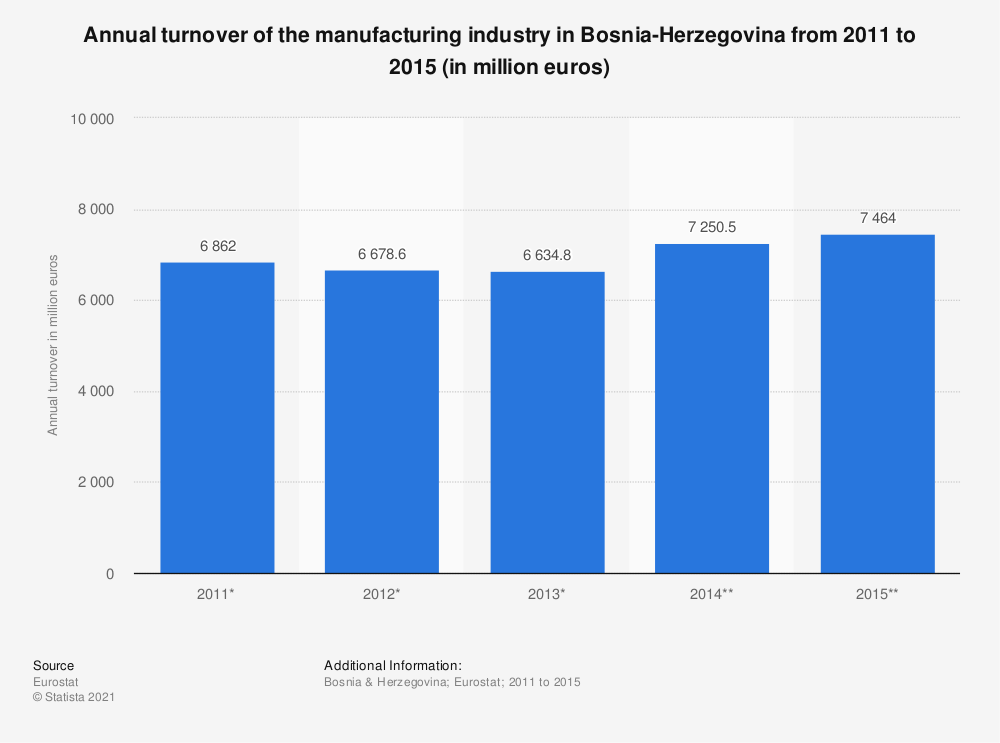 Statistic: Annual turnover of the manufacturing industry in Bosnia-Herzegovina from 2011 to 2015 (in million euros) | Statista