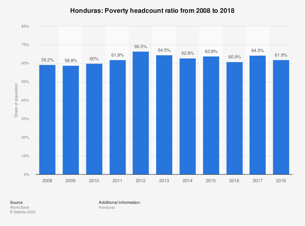 Statistic: Honduras: Poverty headcount ratio from 2007 to 2017 | Statista