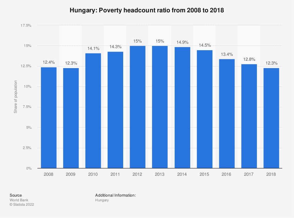 Statistic: Hungary: Poverty headcount ratio from 2005 to 2014 | Statista
