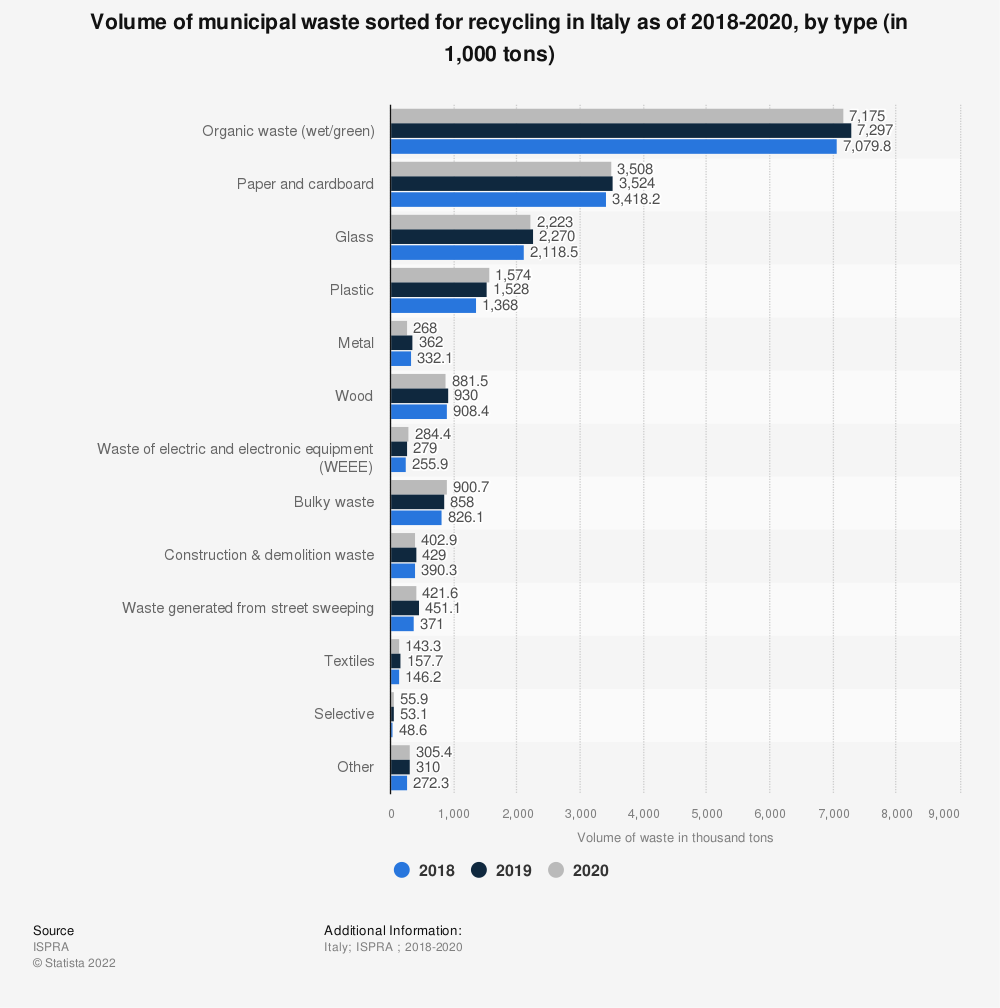Statistic: Volume of municipal waste sorted for recycling in Italy as of 2018, by type (in 1,000 tons) | Statista