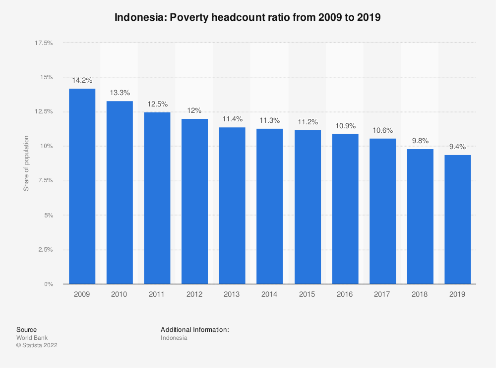 Statistic: Indonesia: Poverty headcount ratio from 2007 to 2017 | Statista