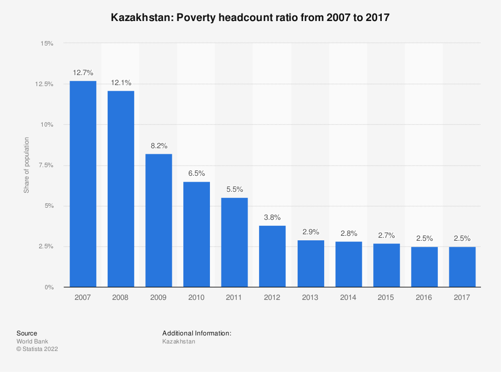 Statistic: Kazakhstan: Poverty headcount ratio from 2007 to 2017 | Statista