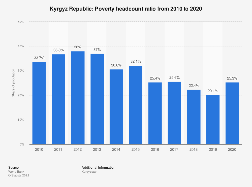 Statistic: Kyrgyz Republic: Poverty headcount ratio from 2007 to 2017   Statista