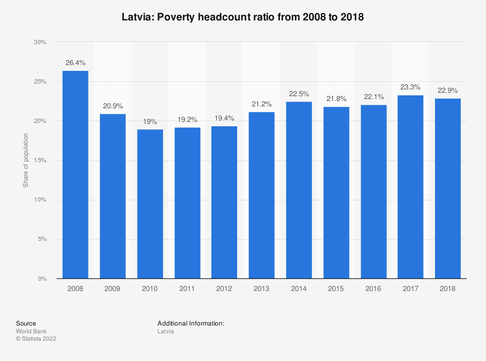 Statistic: Latvia: Poverty headcount ratio from 2005 to 2014 | Statista