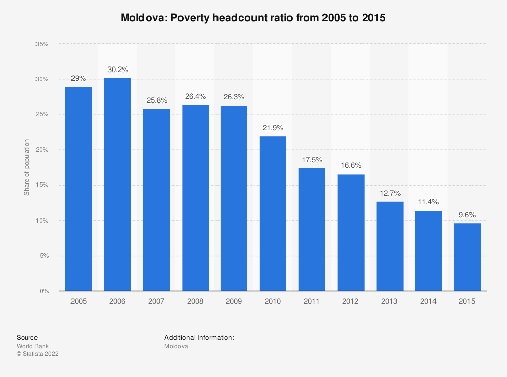 Statistic: Moldova: Poverty headcount ratio from 2005 to 2015 | Statista