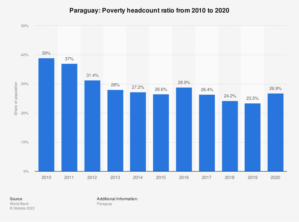 Statistic: Paraguay: Poverty headcount ratio from 2008 to 2018 | Statista