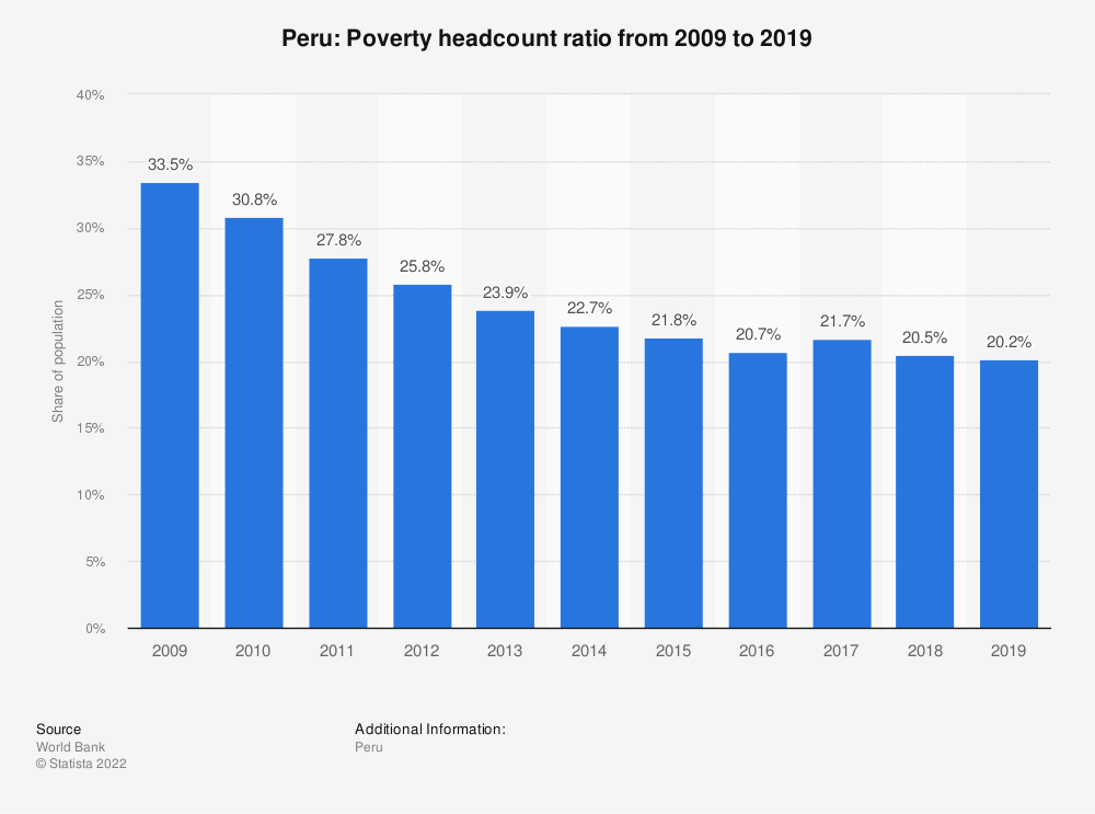 Statistic: Peru: Poverty headcount ratio from 2007 to 2017 | Statista