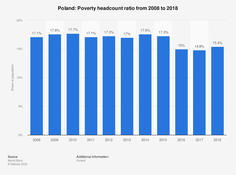 Statistic: Poland: Poverty headcount ratio from 2006 to 2016 | Statista