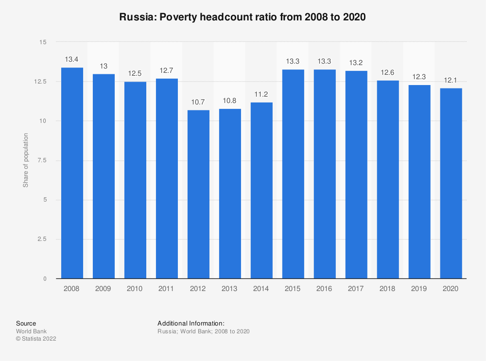 Statistic: Russia: Poverty headcount ratio from 2007 to 2017 | Statista