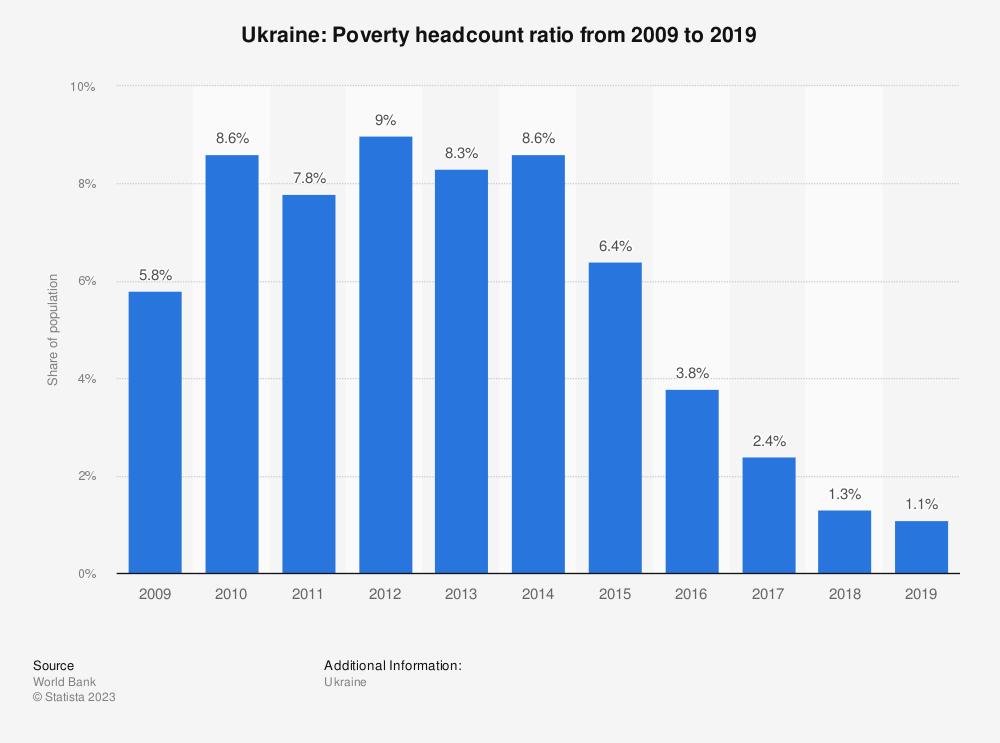 Statistic: Ukraine: Poverty headcount ratio from 2008 to 2018 | Statista