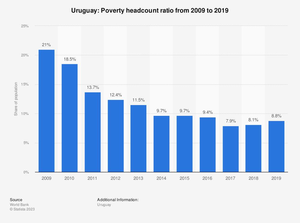 Statistic: Uruguay: Poverty headcount ratio from 2007 to 2017 | Statista