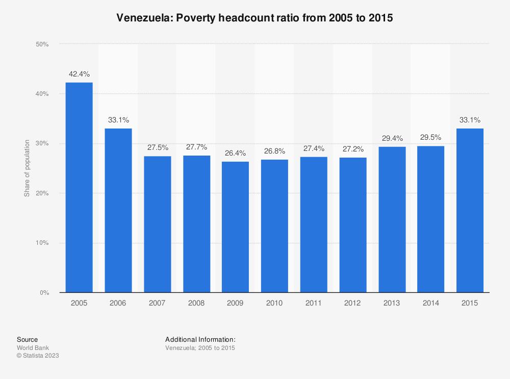 Statistic: Venezuela: Poverty headcount ratio from 2005 to 2015 | Statista