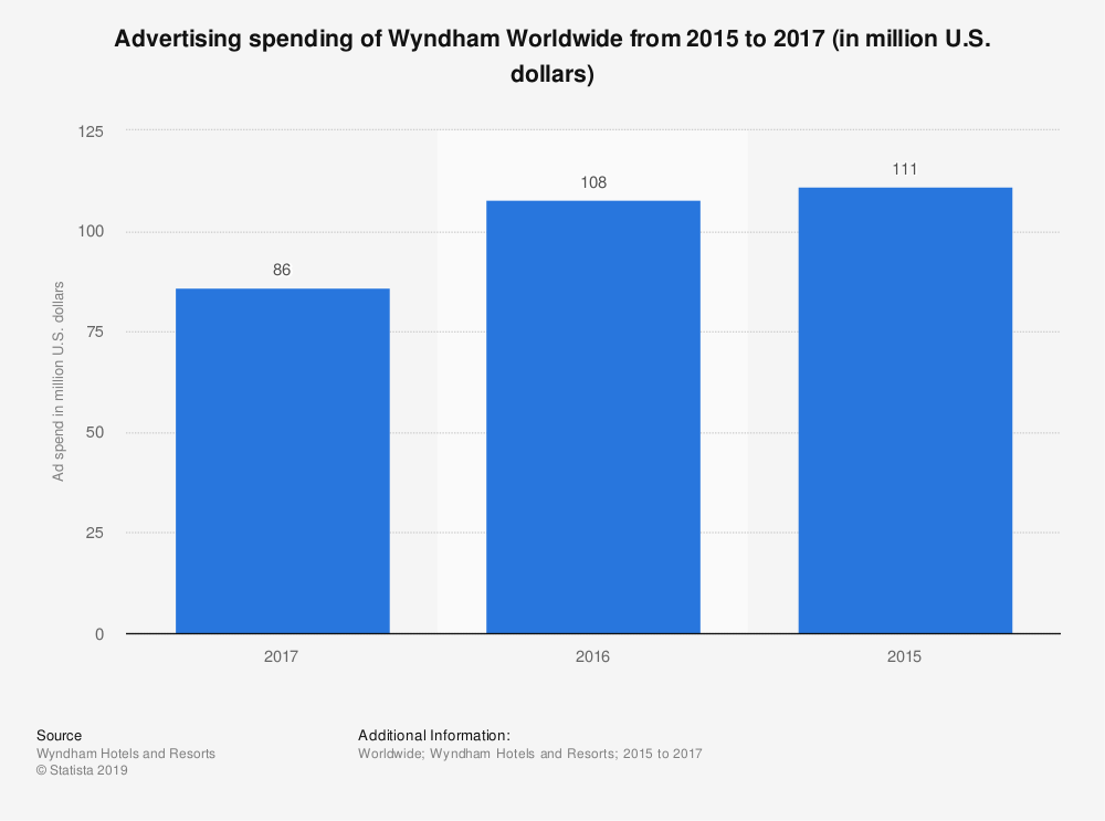 Statistic: Advertising spending of Wyndham Worldwide from 2015 to 2017 (in million U.S. dollars) | Statista