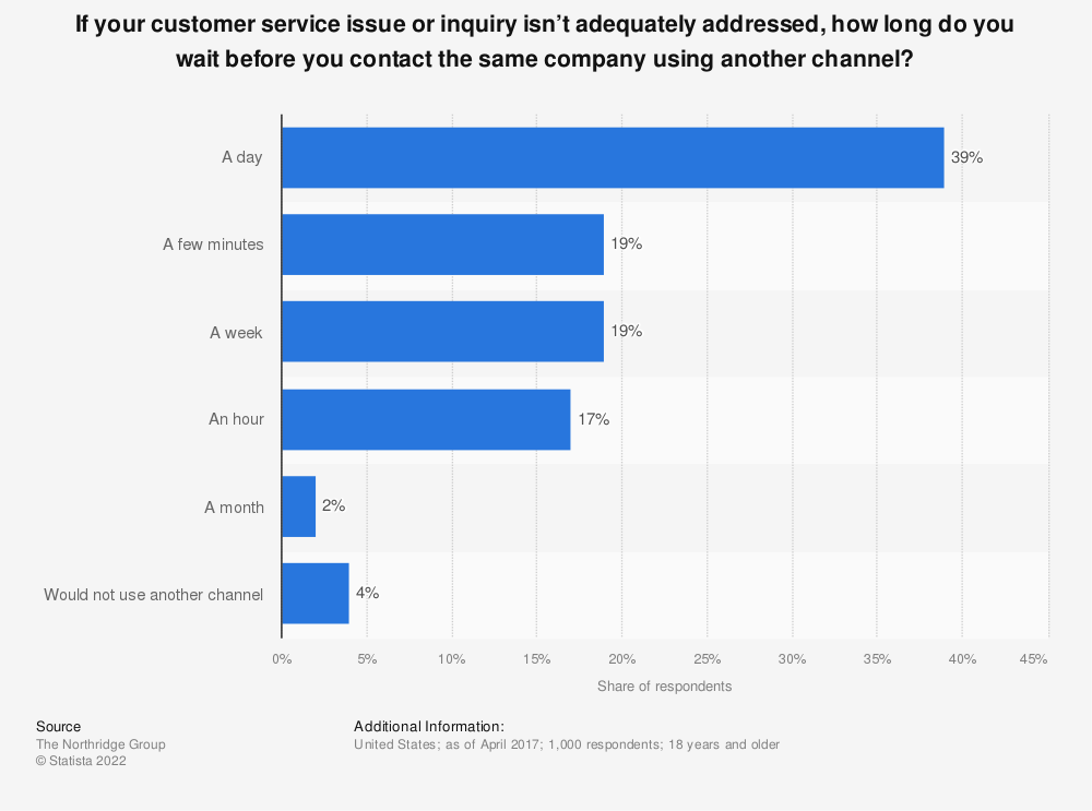 Statistic: If your customer service issue or inquiry isn't adequately addressed, how long do you wait before you contact the same company using another channel? | Statista