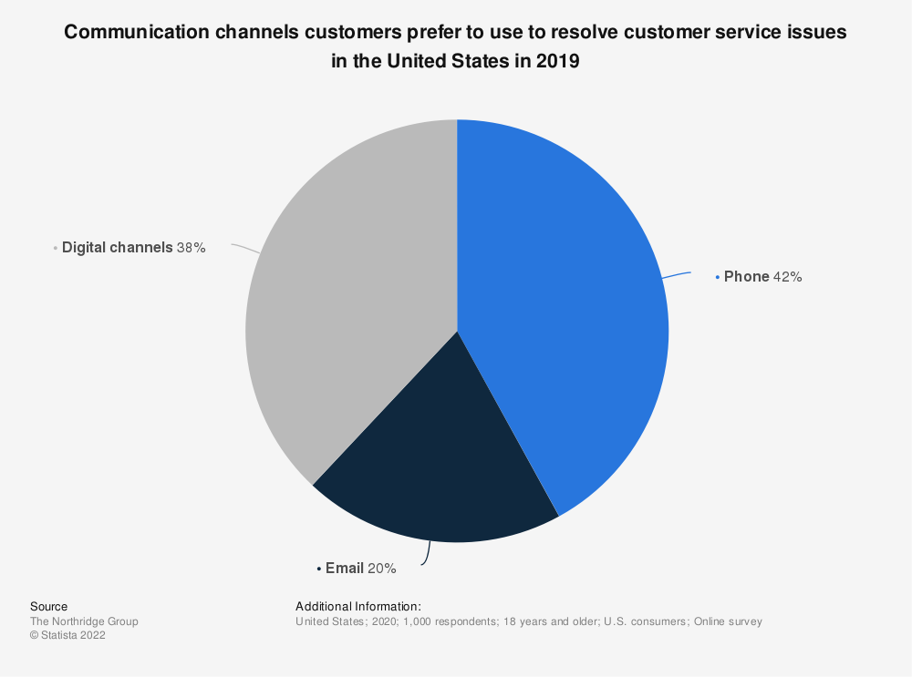 Statistic: Communication channels customers prefer to use to resolve customer service issues in the United States in 2019 | Statista