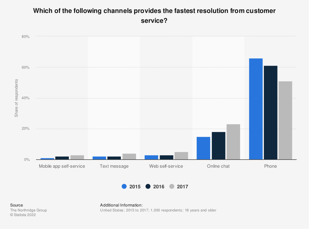 Statistic: Which of the following channels provides the fastest resolution from customer service? | Statista
