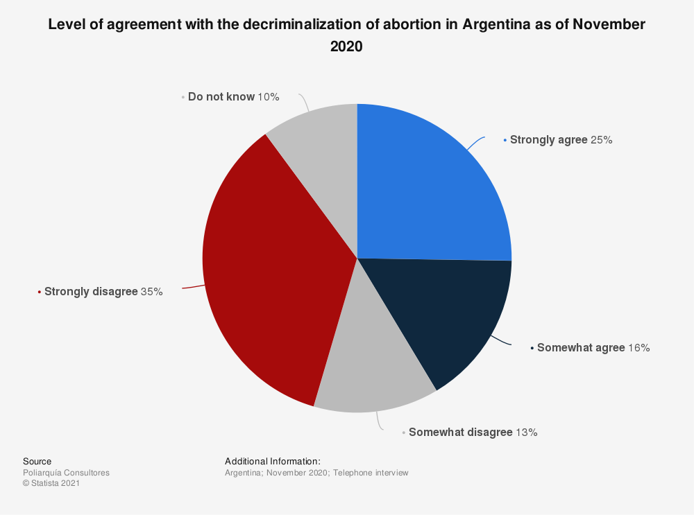 Statistic: Share of population who agree or disagree with the decriminalization of abortion in Argentina as of March 2018 | Statista