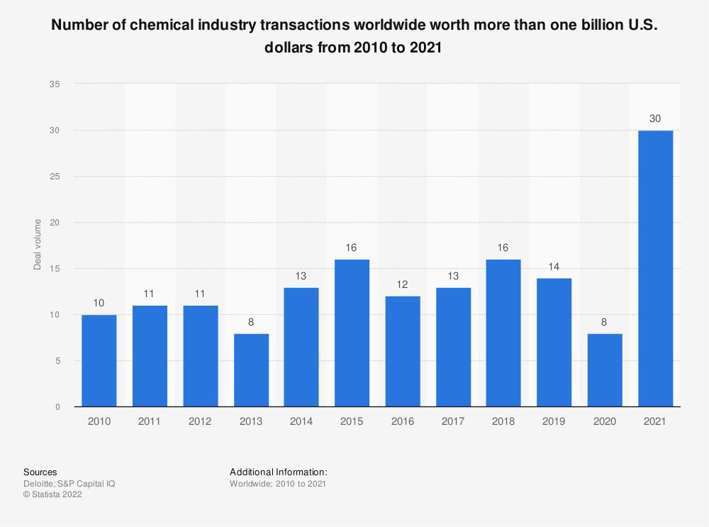 Statistic: Number of chemical industry transactions worldwide worth more than one billion U.S. dollars from 2010 to 2018 | Statista