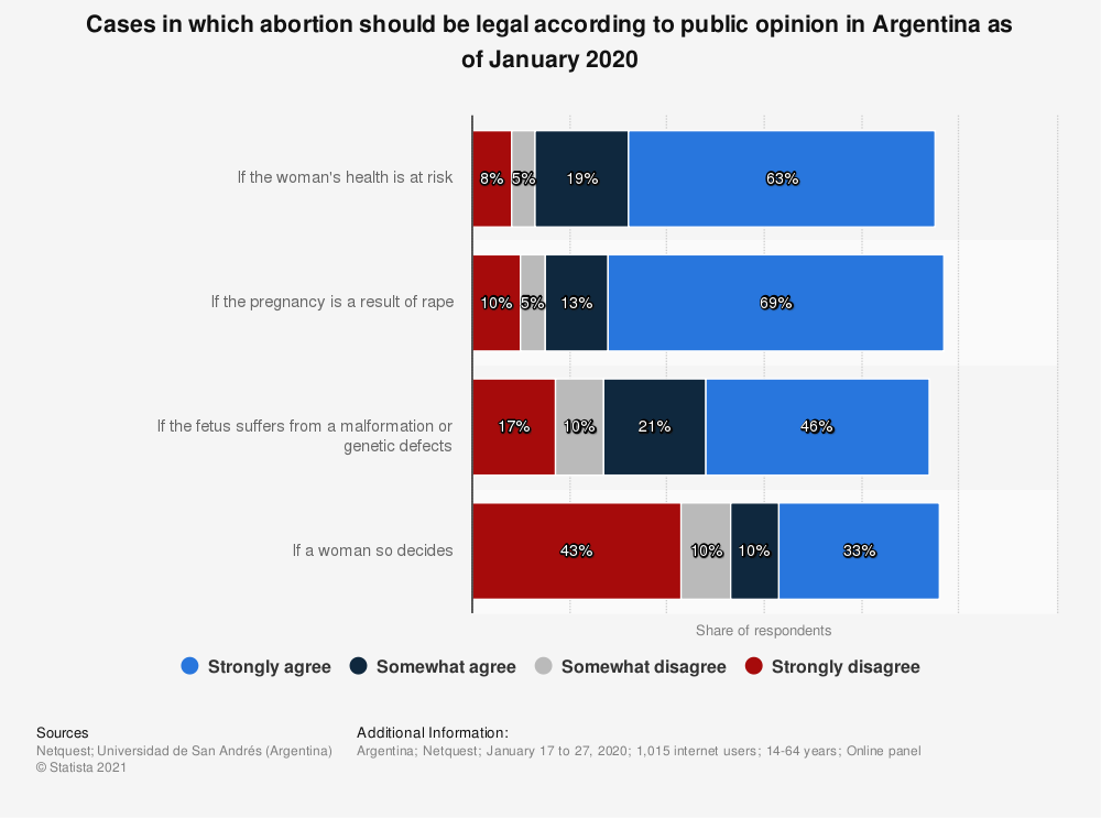 Statistic: Cases in which abortion should be legal according to public opinion in Argentina as of January 2020 | Statista