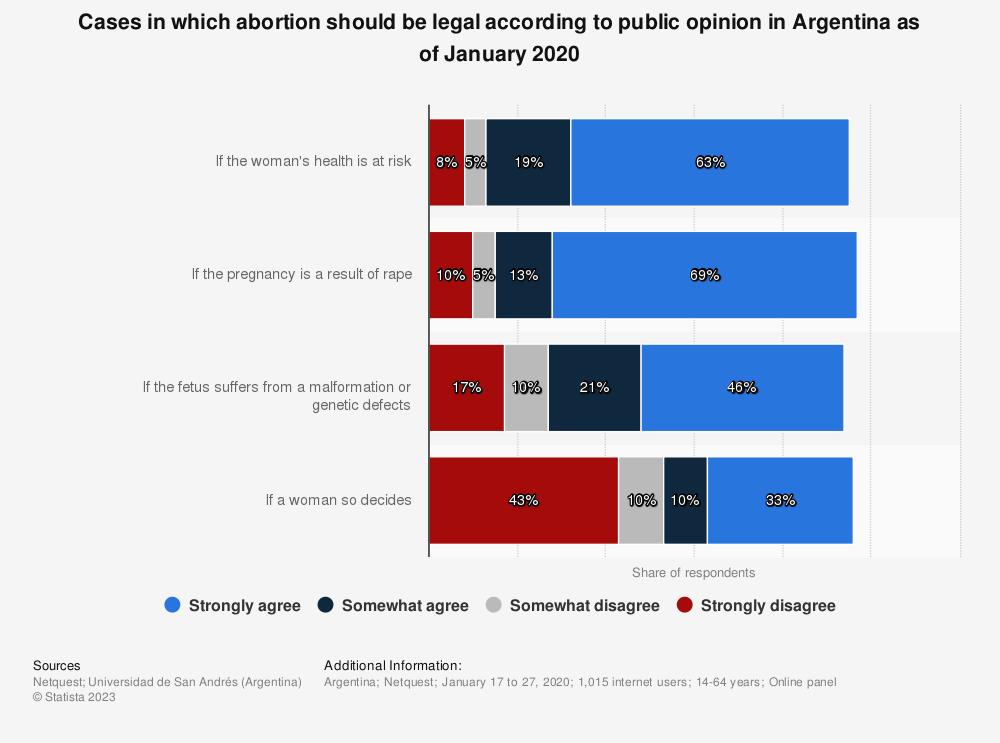 Opiniones sobre el aborto yahoo dating