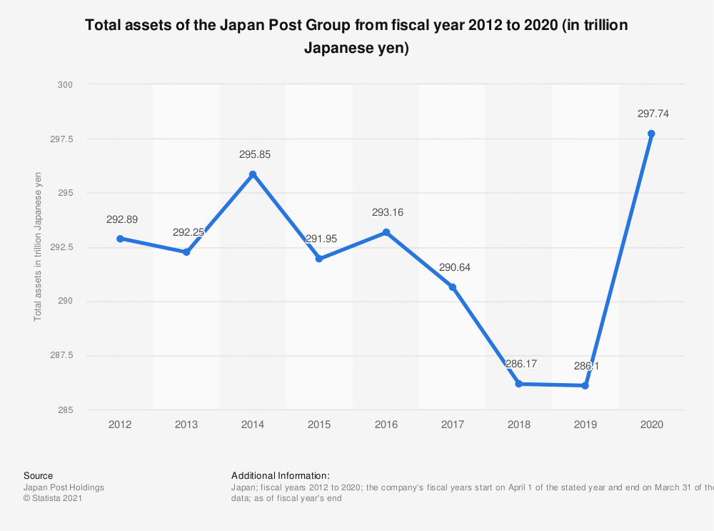 Statistic: Total assets of the Japan Post Group from fiscal year 2012 to 2018 (in trillion Japanese yen) | Statista