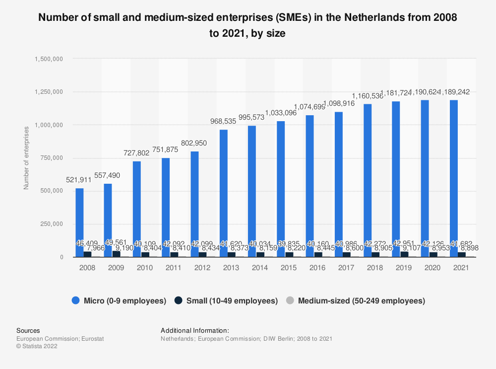 Statistic: Total number of small and medium enterprises (SMEs) in the Netherlands from 2016 to 2019* | Statista