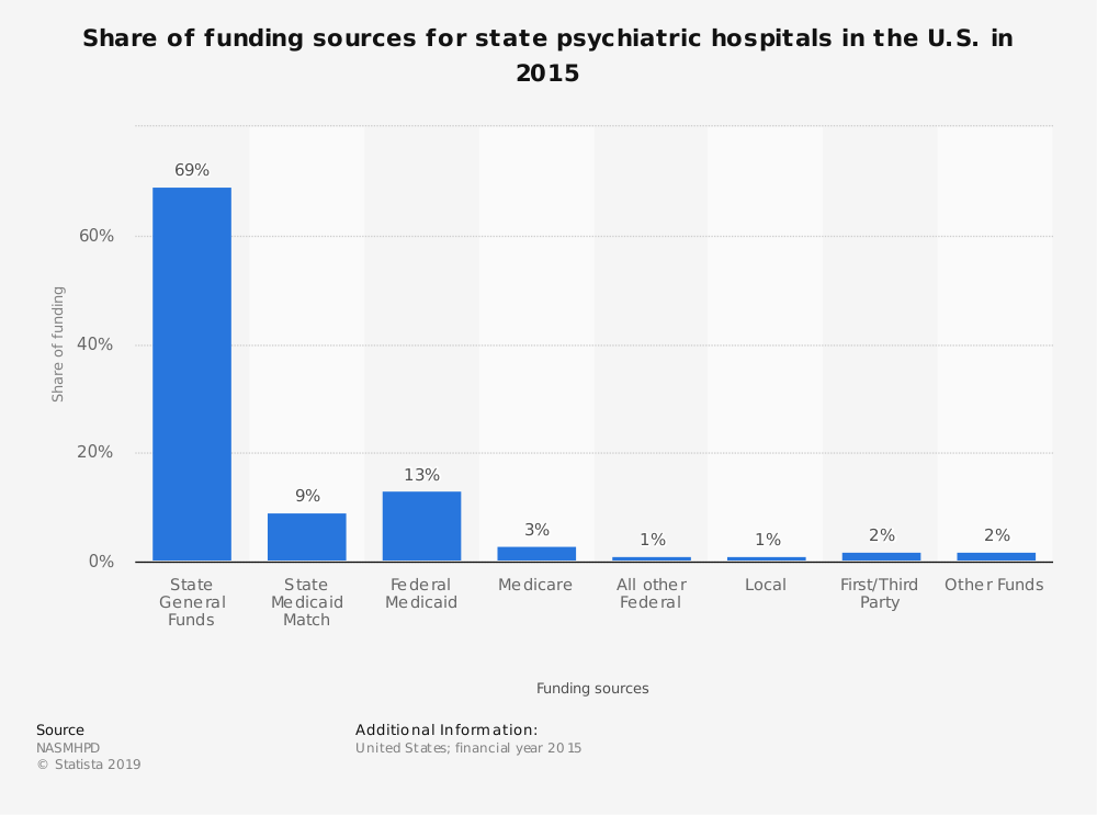 Statistic: Share of funding sources for state psychiatric hospitals in the U.S. in 2015 | Statista
