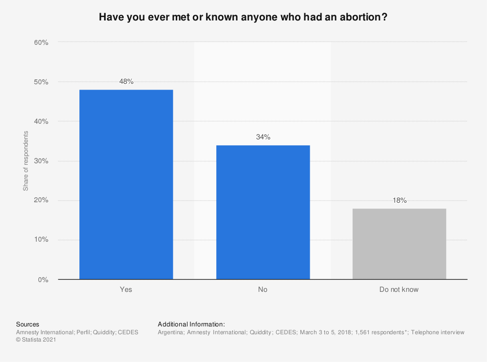 Statistic: Have you ever met or known anyone who had an abortion?  | Statista