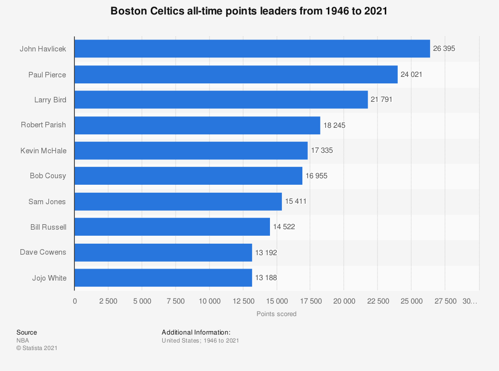 Statistic: Boston Celtics all-time points leaders from 1946 to 2020 | Statista