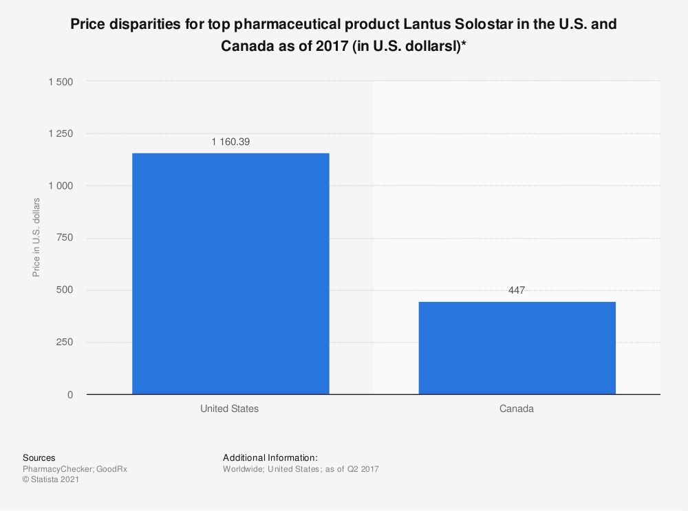 Statistic: Price disparities for top pharmaceutical product Lantus Solostar in the U.S. and Canada as of 2017 (in U.S. dollarsl)* | Statista
