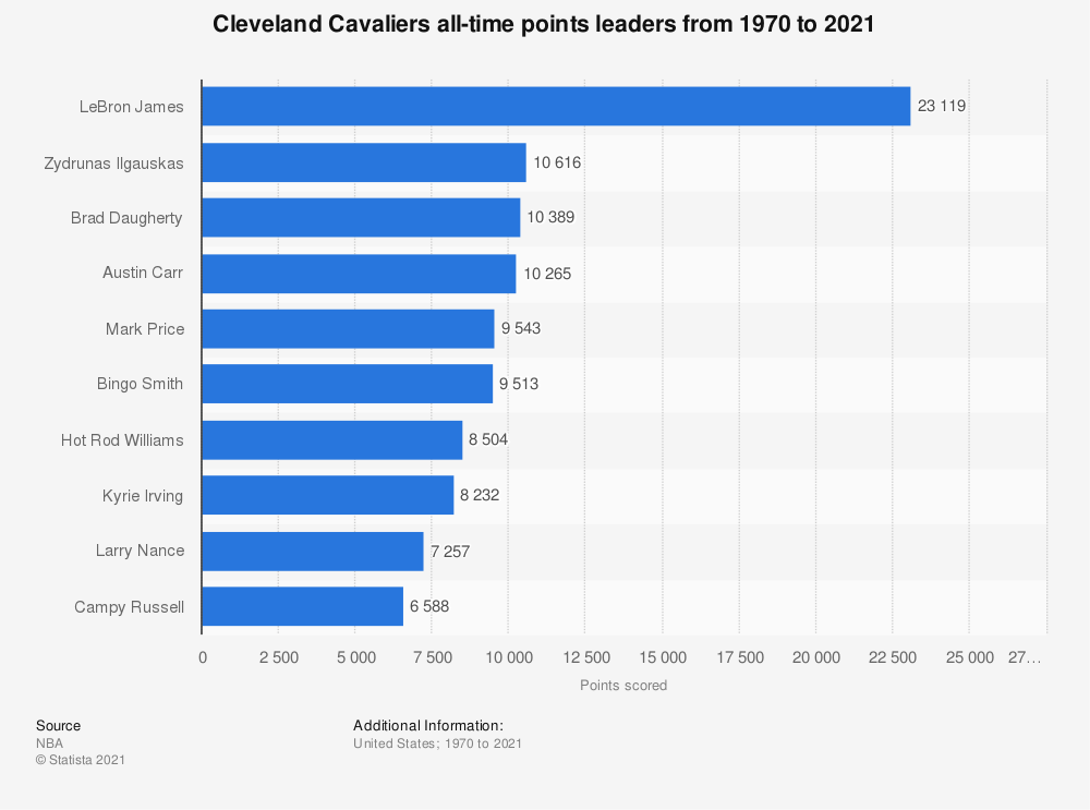 Statistic: Cleveland Cavaliers all-time points leaders from 1970 to 2019 | Statista