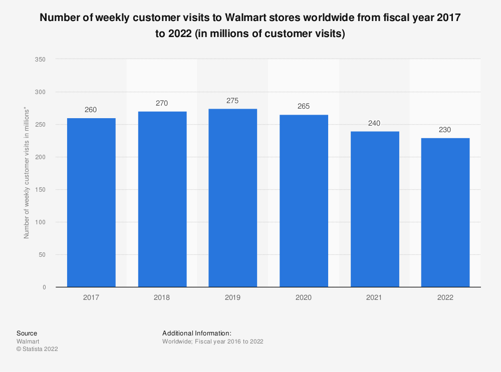 Statistic: Number of weekly customer visits to Walmart stores worldwide from fiscal year 2017 to 2020 (in millions of customer visits)* | Statista