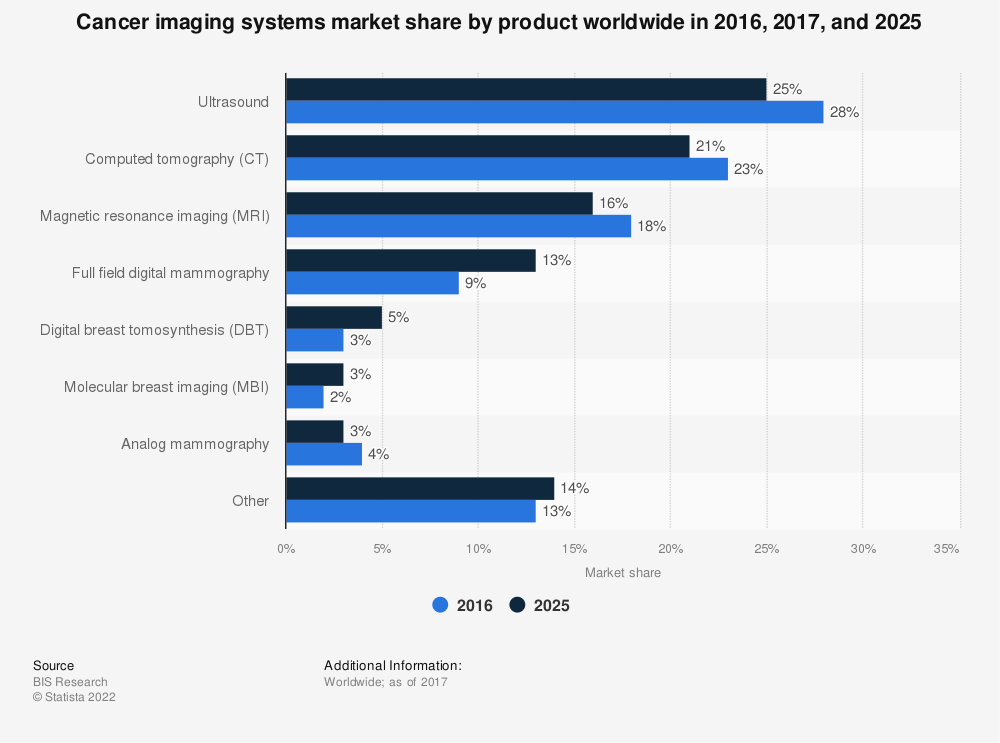 Statistic: Cancer imaging systems market share by product worldwide in 2016, 2017, and 2025 | Statista