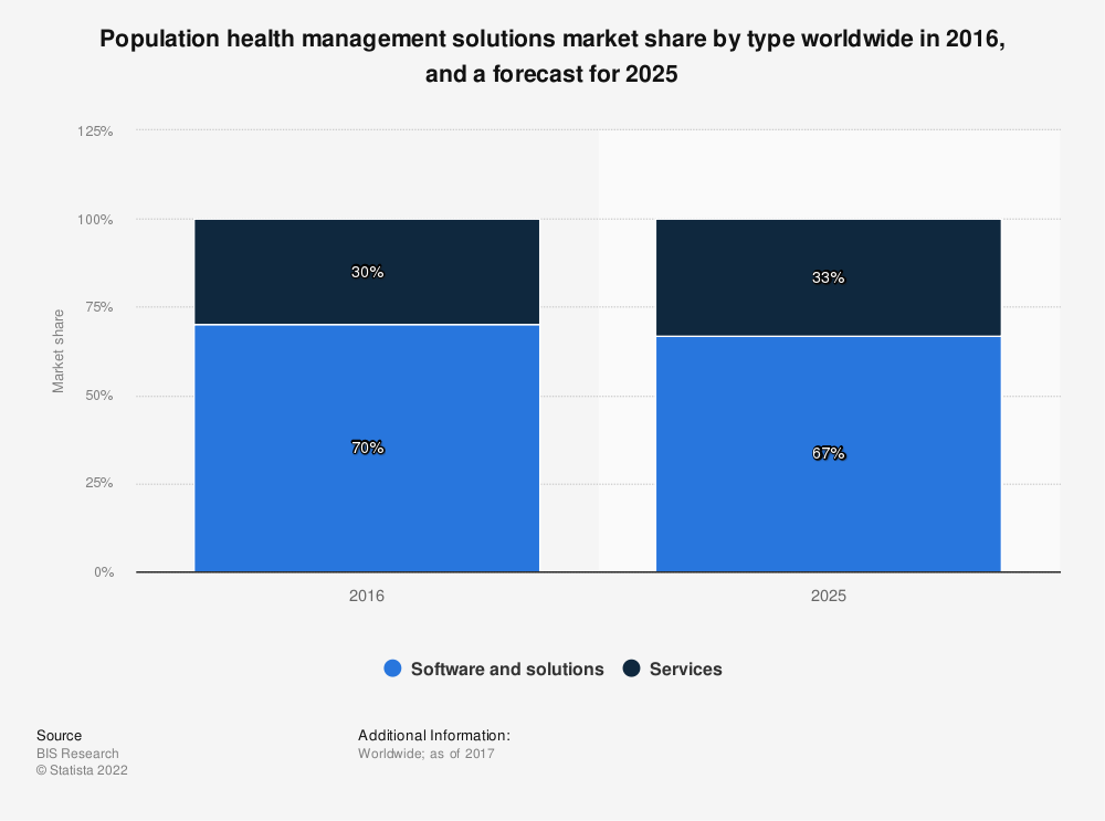 Statistic: Population health management solutions market share by type worldwide in 2016, and a forecast for 2025 | Statista