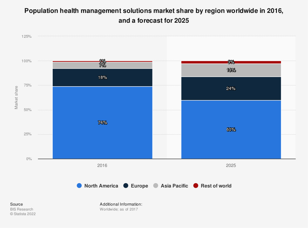 Statistic: Population health management solutions market share by region worldwide in 2016, and a forecast for 2025 | Statista